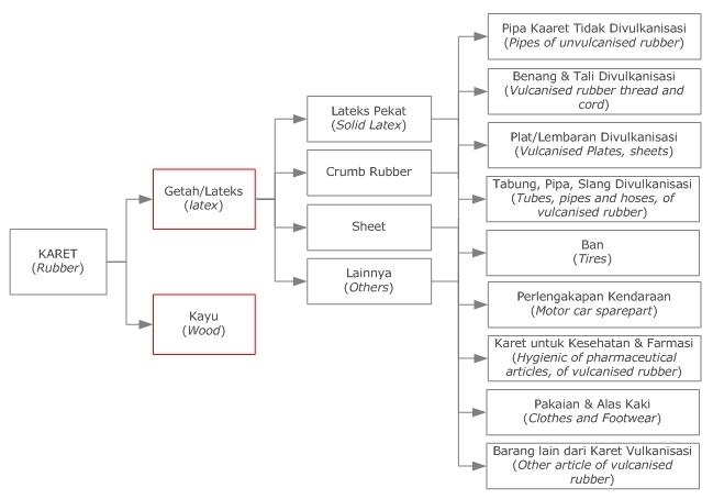 Info perkebunan indonesia mari bersatu memajukan perekonomian bangsa dan nkri dari sektor perkebunan terutama perkebunan karet we can you can ccuart Gallery
