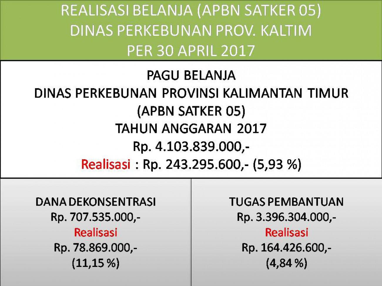 Laporan Realisasi APBN Satker 05 (Direktorat Jenderal Perkebunan) Dinas Perkebunan Prov. Kaltim Bulan April 2017