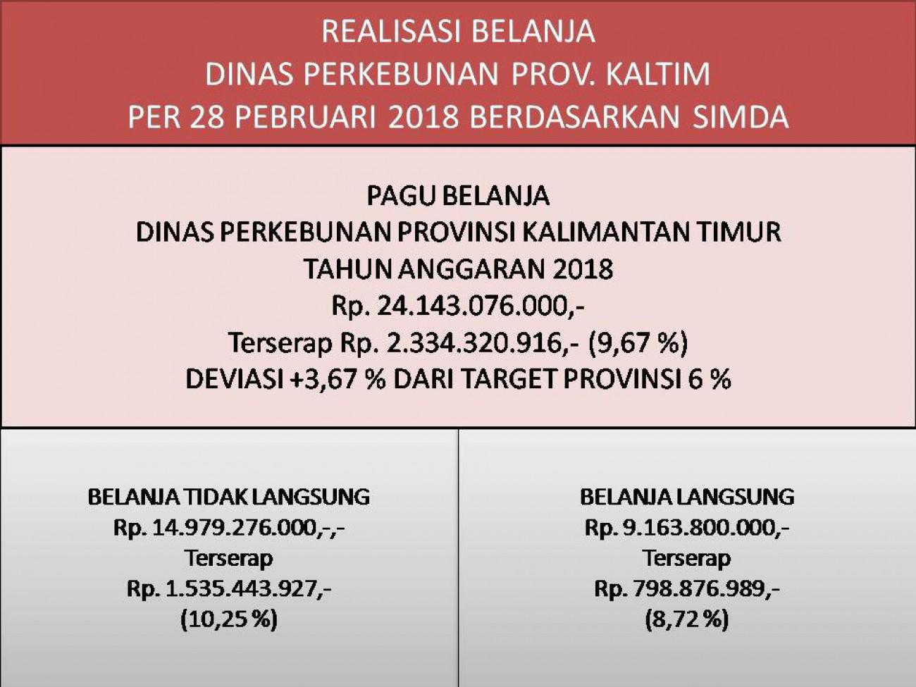 Laporan Realisasi APBD Dinas Perkebunan Prov. Kaltim Bulan Februari 2018