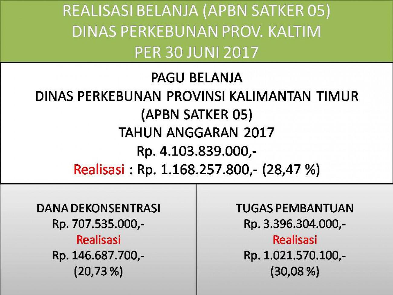 Laporan Realisasi APBN Satker 05 (Direktorat Jenderal Perkebunan) Dinas Perkebunan Prov. Kaltim Bulan Juni 2017