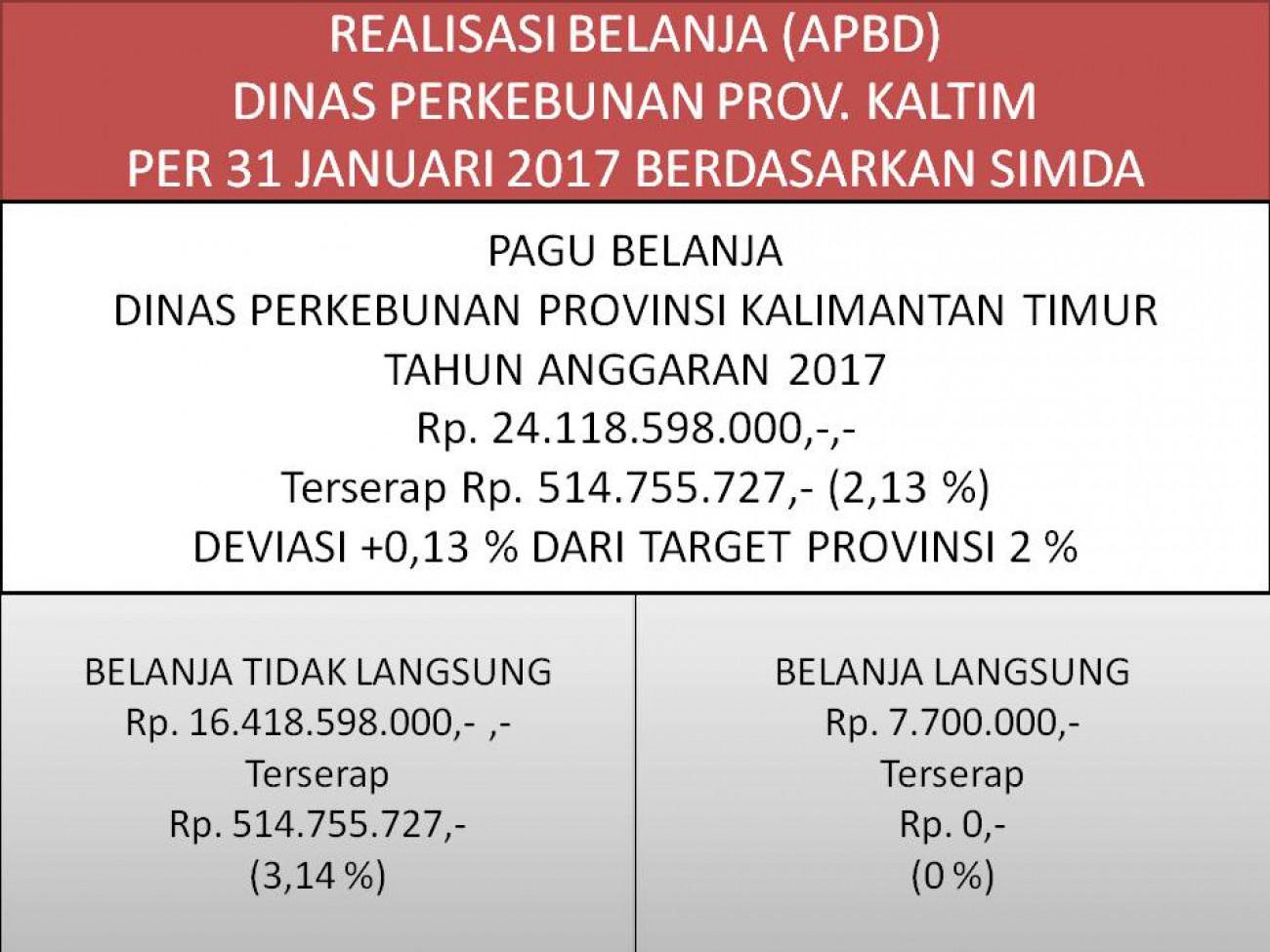 Laporan Realisasi APBD Dinas Perkebunan Prov. Kaltim Bulan Januari 2017
