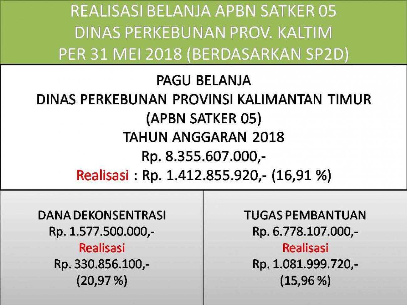 Laporan Realisasi APBN Satker 05 (Direktorat Jenderal Perkebunan) Dinas Perkebunan Prov. Kaltim Bulan Mei 2018
