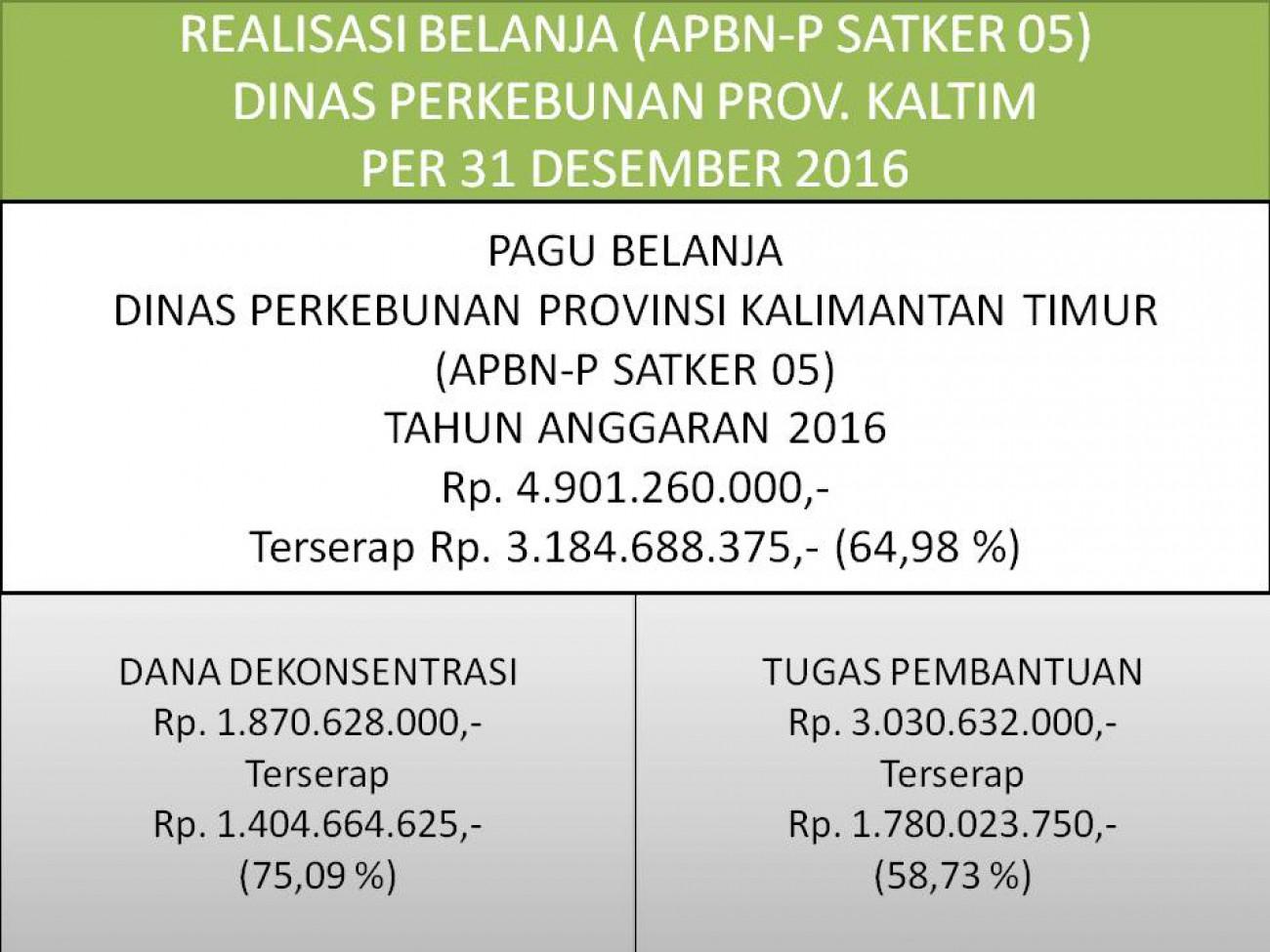 Laporan Realisasi APBN Satker 05 (Direktorat Jenderal Perkebunan) Dinas Perkebunan Prov. Kaltim Per 31 Desember 2016