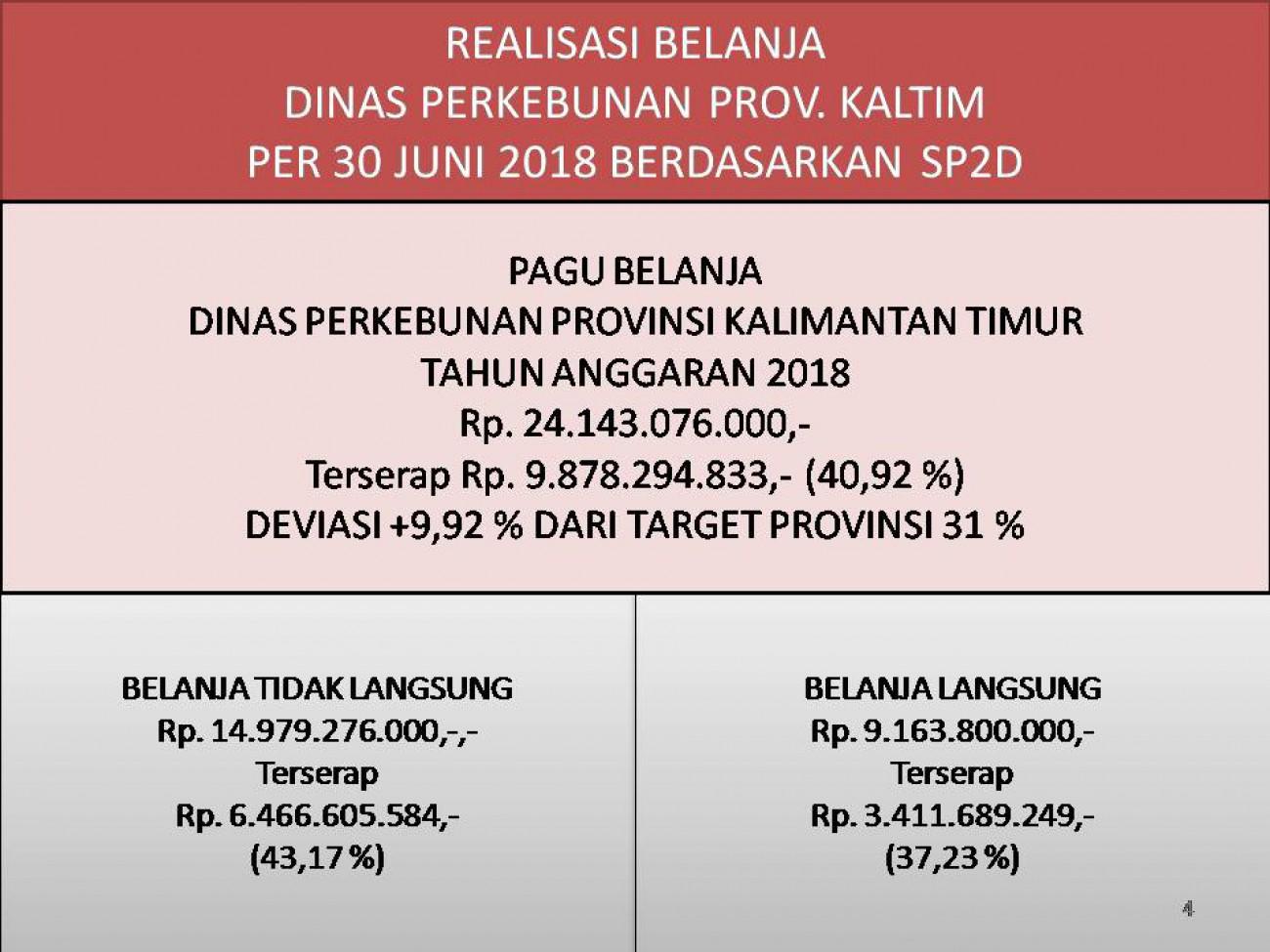 Laporan Realisasi APBD Dinas Perkebunan Prov. Kaltim Bulan Juni 2018