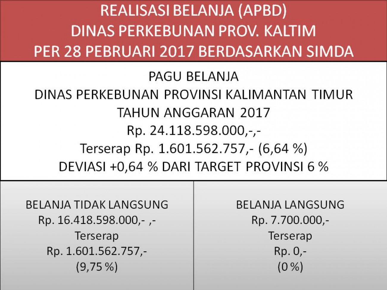Laporan Realisasi APBD Dinas Perkebunan Prov. Kaltim Bulan Pebruari 2017