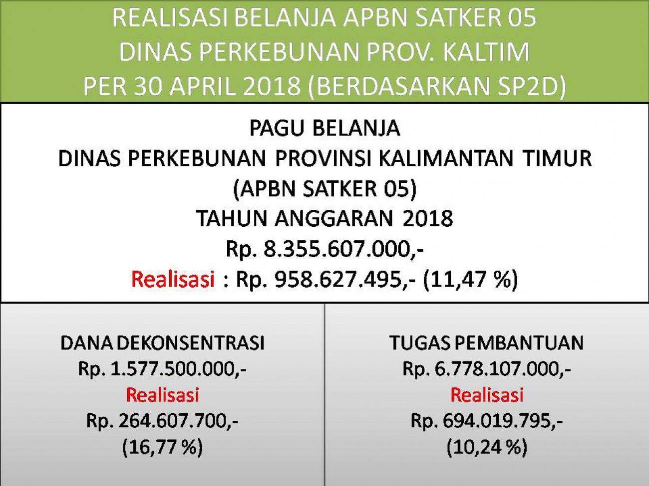 Laporan Realisasi APBN Satker 05 (Direktorat Jenderal Perkebunan) Dinas Perkebunan Prov. Kaltim Bulan April 2018