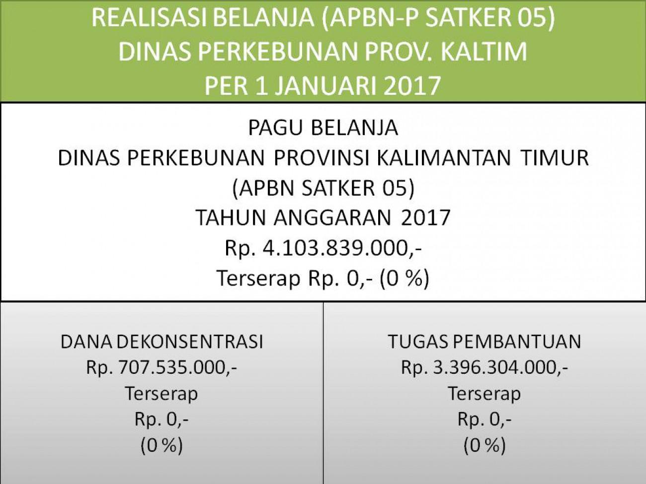 Laporan Realisasi APBN Satker 05 (Direktorat Jenderal Perkebunan) Dinas Perkebunan Prov. Kaltim Per 31 Januari 2017