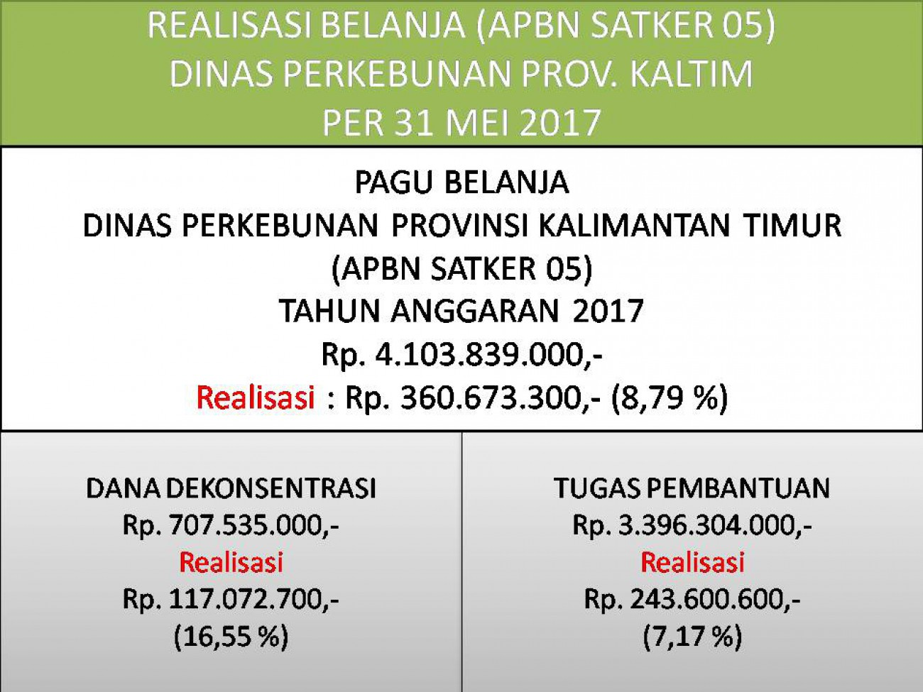 Laporan Realisasi APBN Satker 05 (Direktorat Jenderal Perkebunan) Dinas Perkebunan Prov. Kaltim Bulan Mei 2017