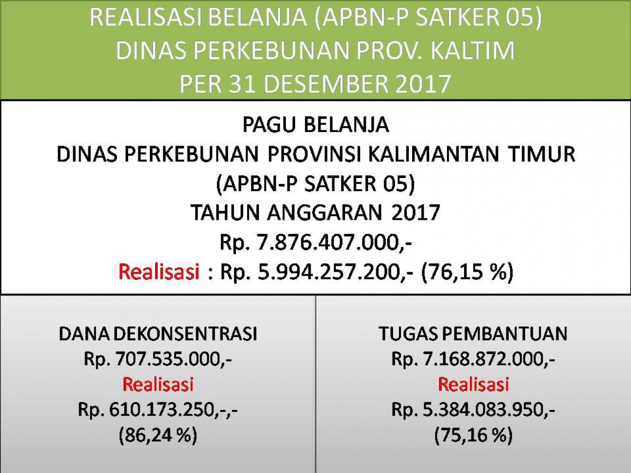 Laporan Realisasi APBN-P Satker 05 (Direktorat Jenderal Perkebunan) Dinas Perkebunan Prov. Kaltim Bulan Desember 2017