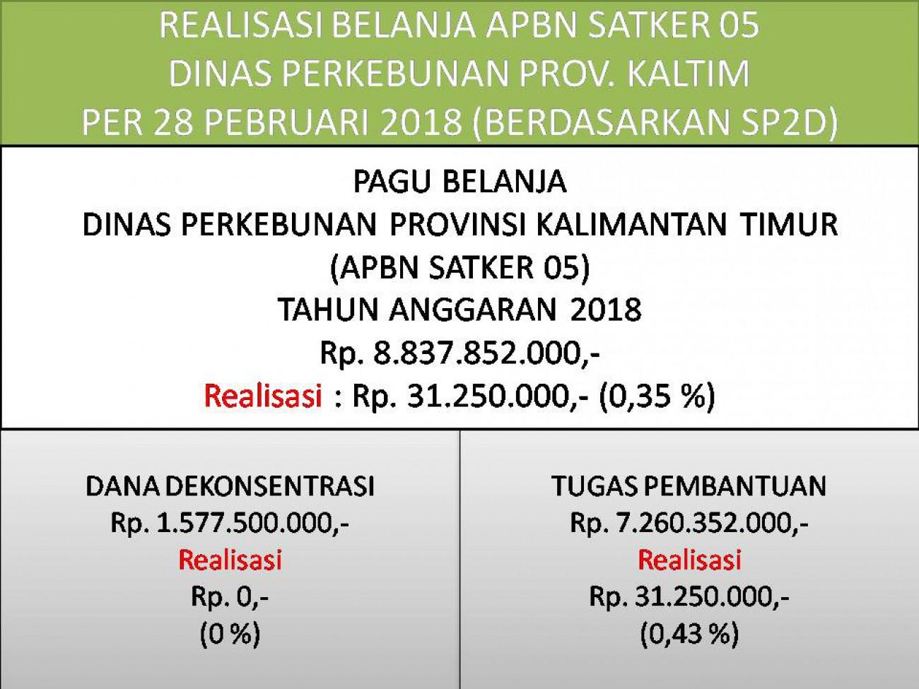 Laporan Realisasi APBN Satker 05 (Direktorat Jenderal Perkebunan) Dinas Perkebunan Prov. Kaltim Bulan Februari 2018