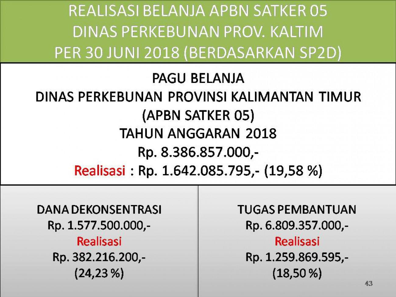 Laporan Realisasi APBN Satker 05 (Direktorat Jenderal Perkebunan) Dinas Perkebunan Prov. Kaltim Bulan Juni 2018