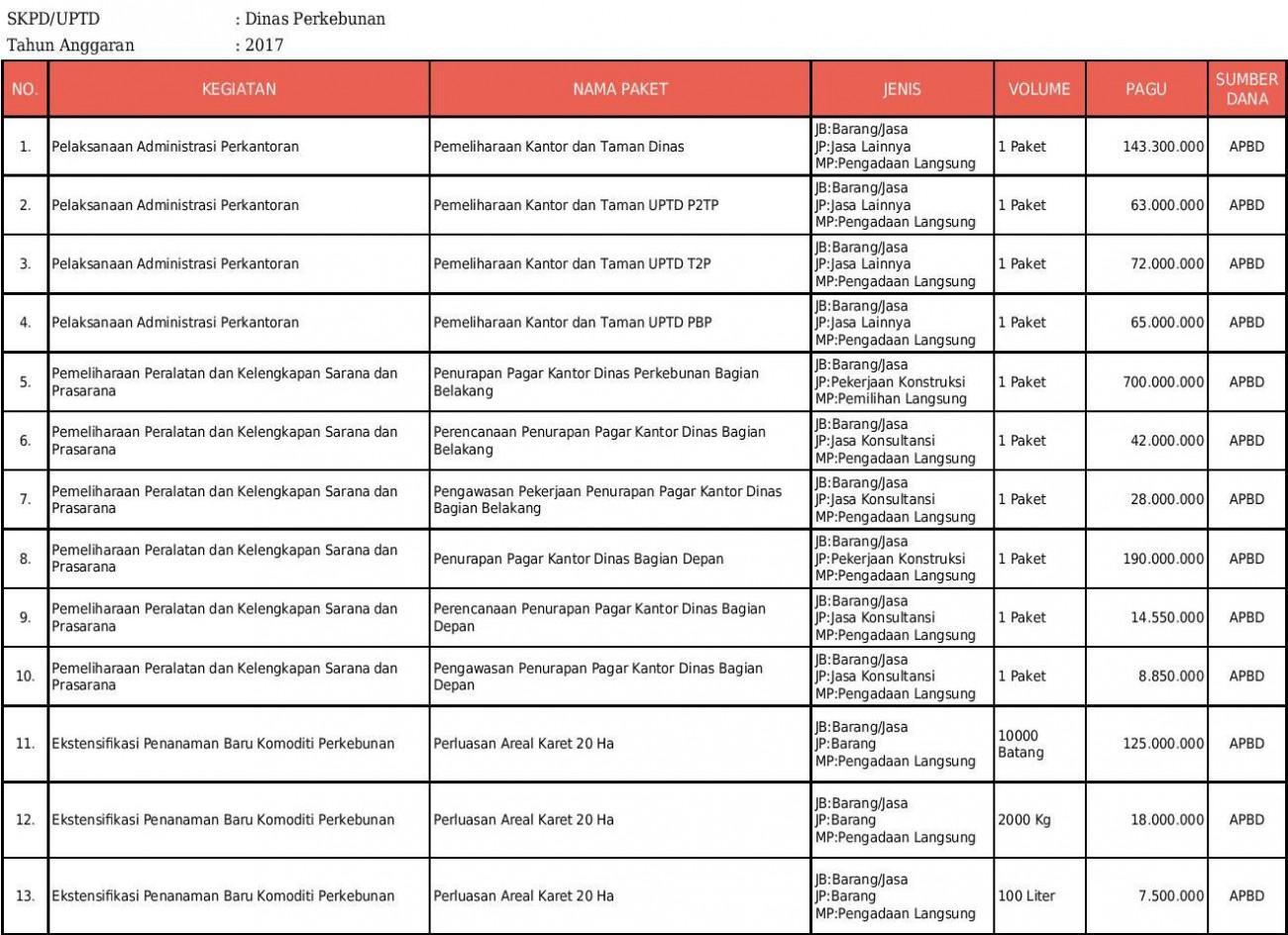 Rencana Umum Pengadaan Dinas Perkebunan Provinsi Kalimantan Timur Tahun Anggaran 2017