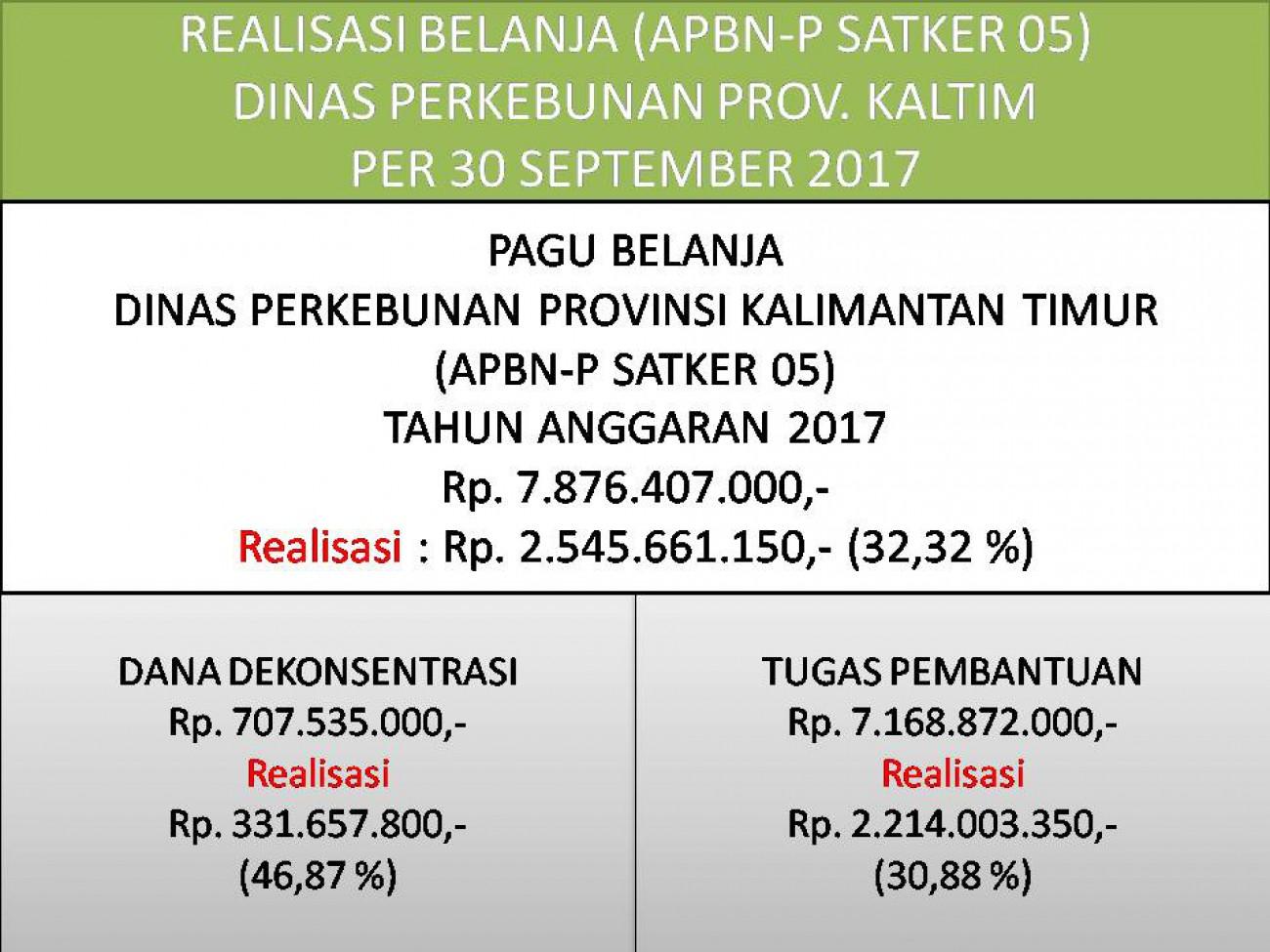 Laporan Realisasi APBN-P Satker 05 (Direktorat Jenderal Perkebunan) Dinas Perkebunan Prov. Kaltim Bulan September 2017