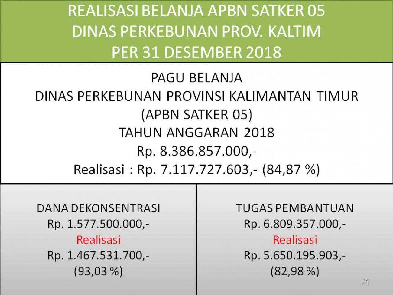 Laporan Realisasi APBN Satker 05 (Direktorat Jenderal Perkebunan) Dinas Perkebunan Prov. Kaltim Bulan Desember 2018