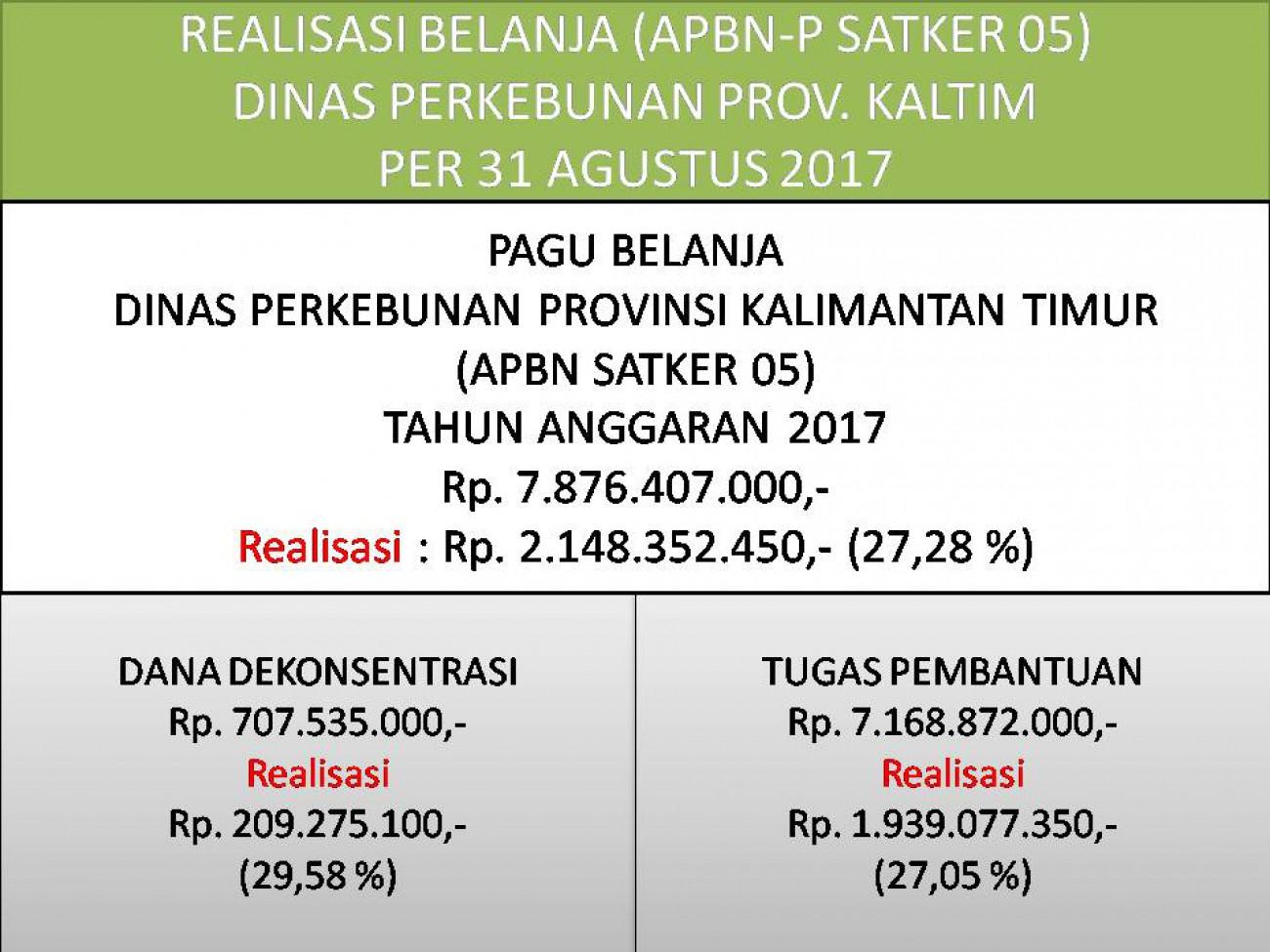 Laporan Realisasi APBN-P Satker 05 (Direktorat Jenderal Perkebunan) Dinas Perkebunan Prov. Kaltim Bulan Agustus 2017