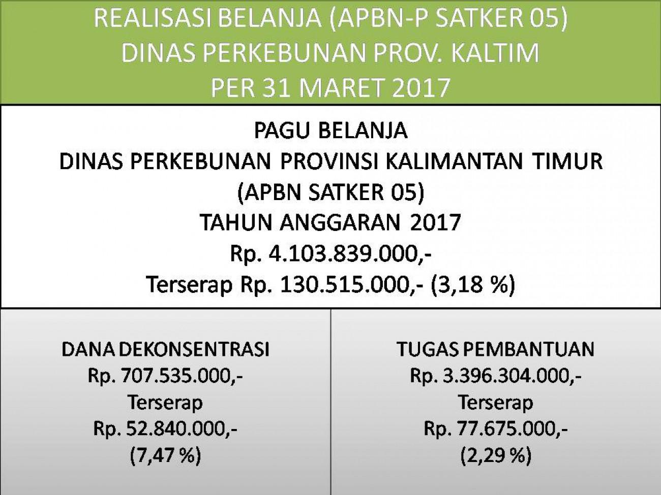 Laporan Realisasi APBN Satker 05 (Direktorat Jenderal Perkebunan) Dinas Perkebunan Prov. Kaltim Bulan Maret 2017