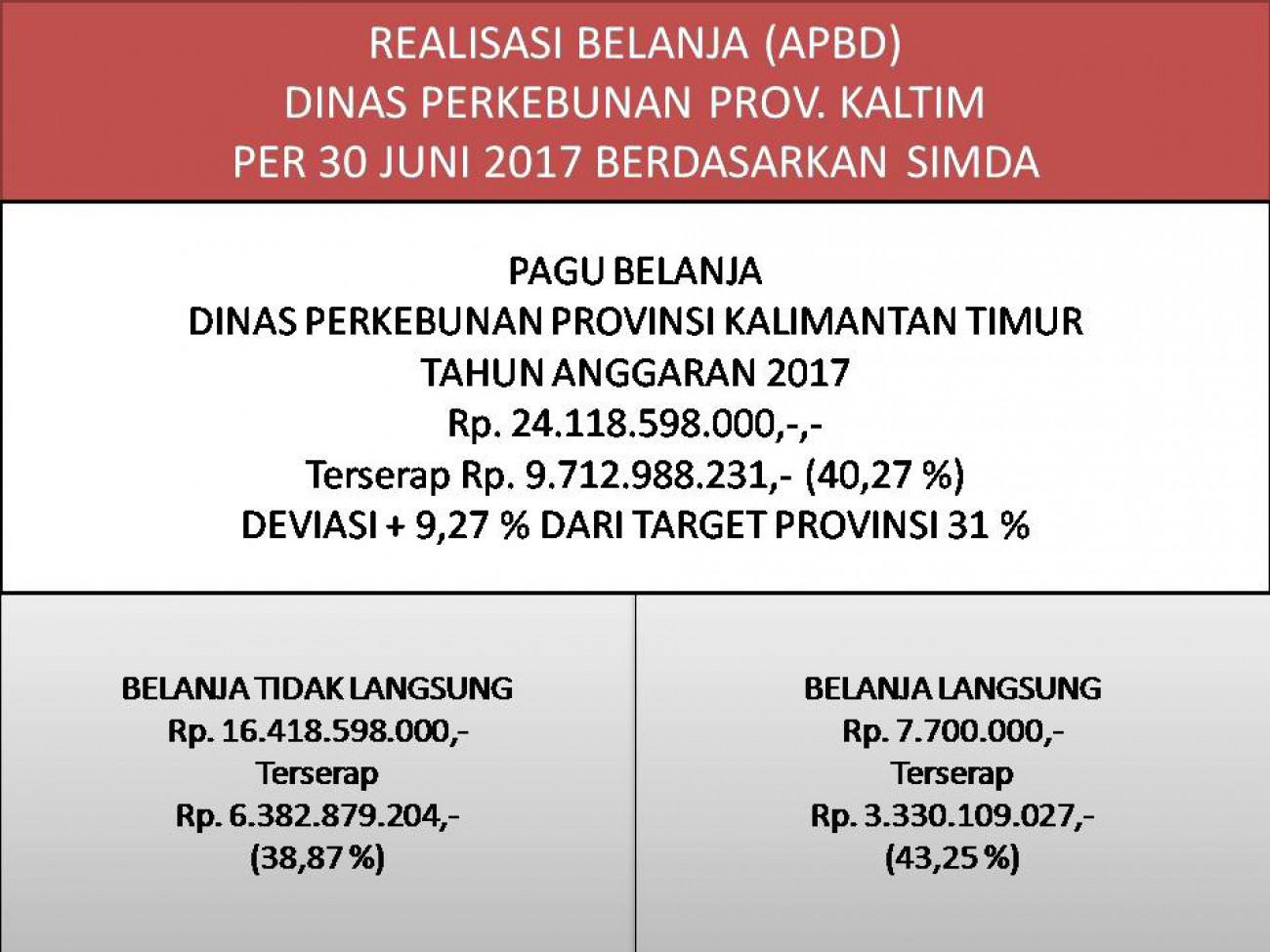 Laporan Realisasi APBD Dinas Perkebunan Prov. Kaltim Bulan Juni 2017