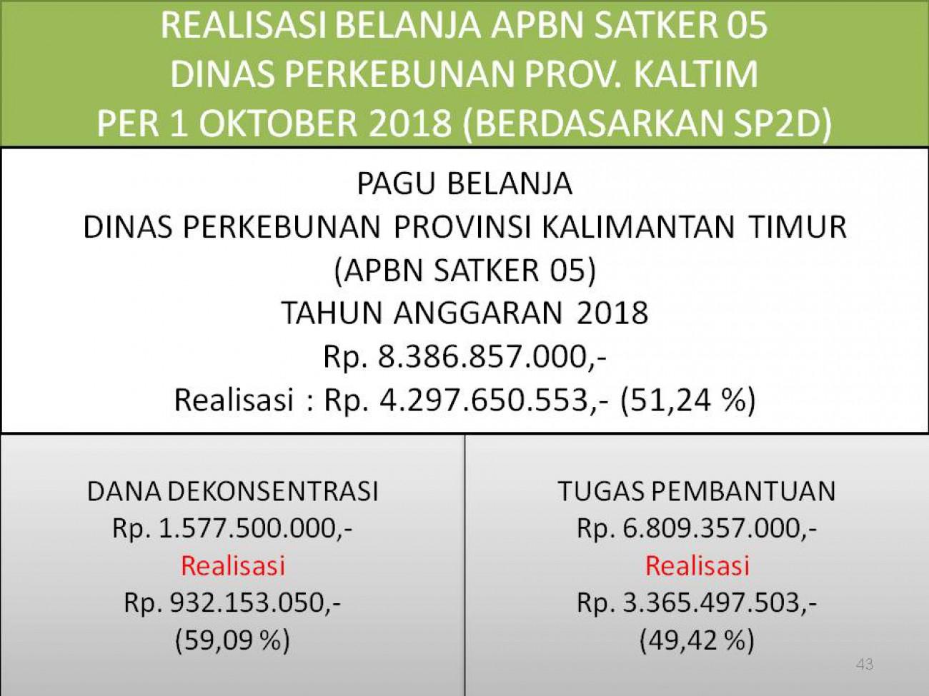 Laporan Realisasi APBN Satker 05 (Direktorat Jenderal Perkebunan) Dinas Perkebunan Prov. Kaltim Bulan September 2018