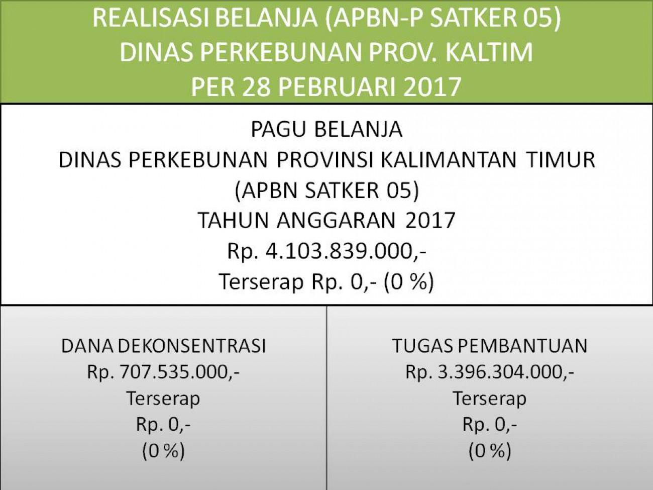 Laporan Realisasi APBN Satker 05 (Direktorat Jenderal Perkebunan) Dinas Perkebunan Prov. Kaltim Per 28 Pebruari 2017