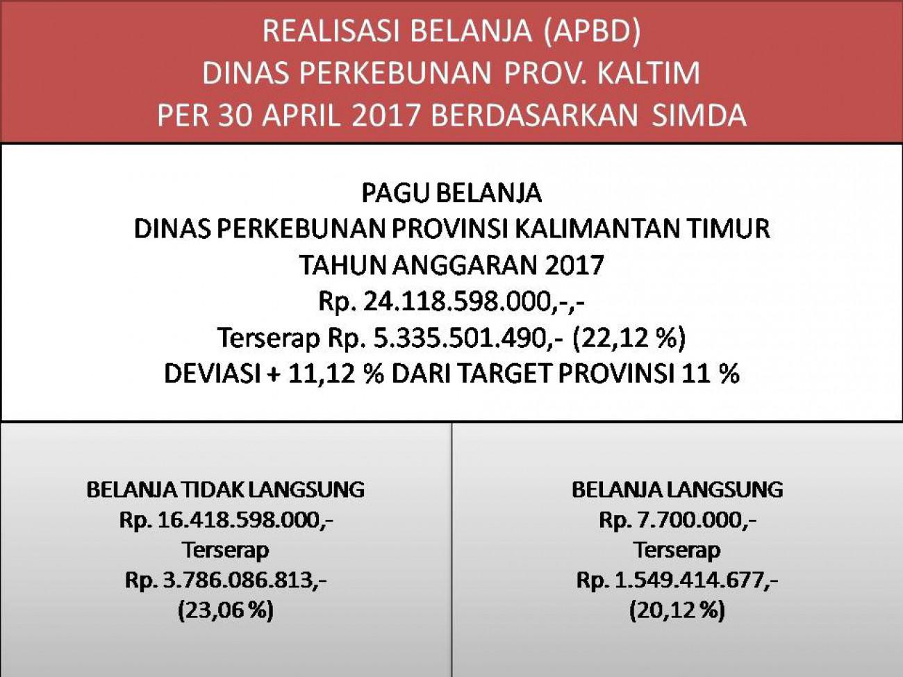 Laporan Realisasi APBD Dinas Perkebunan Prov. Kaltim Bulan April 2017