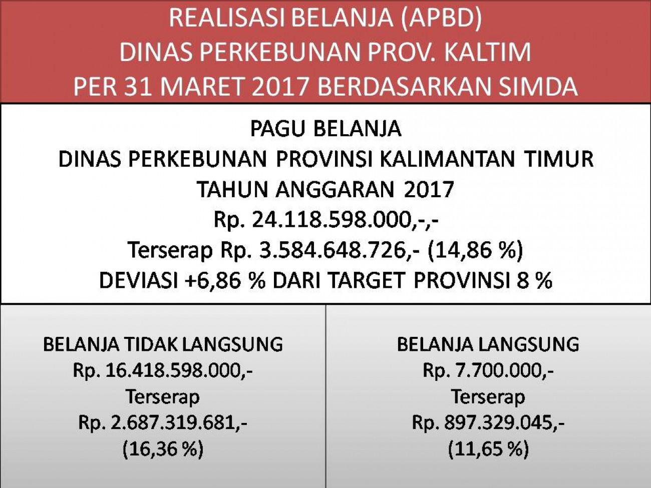 Laporan Realisasi APBD Dinas Perkebunan Prov. Kaltim Bulan Maret 2017