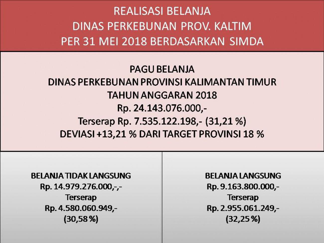 Laporan Realisasi APBD Dinas Perkebunan Prov. Kaltim Bulan Mei 2018