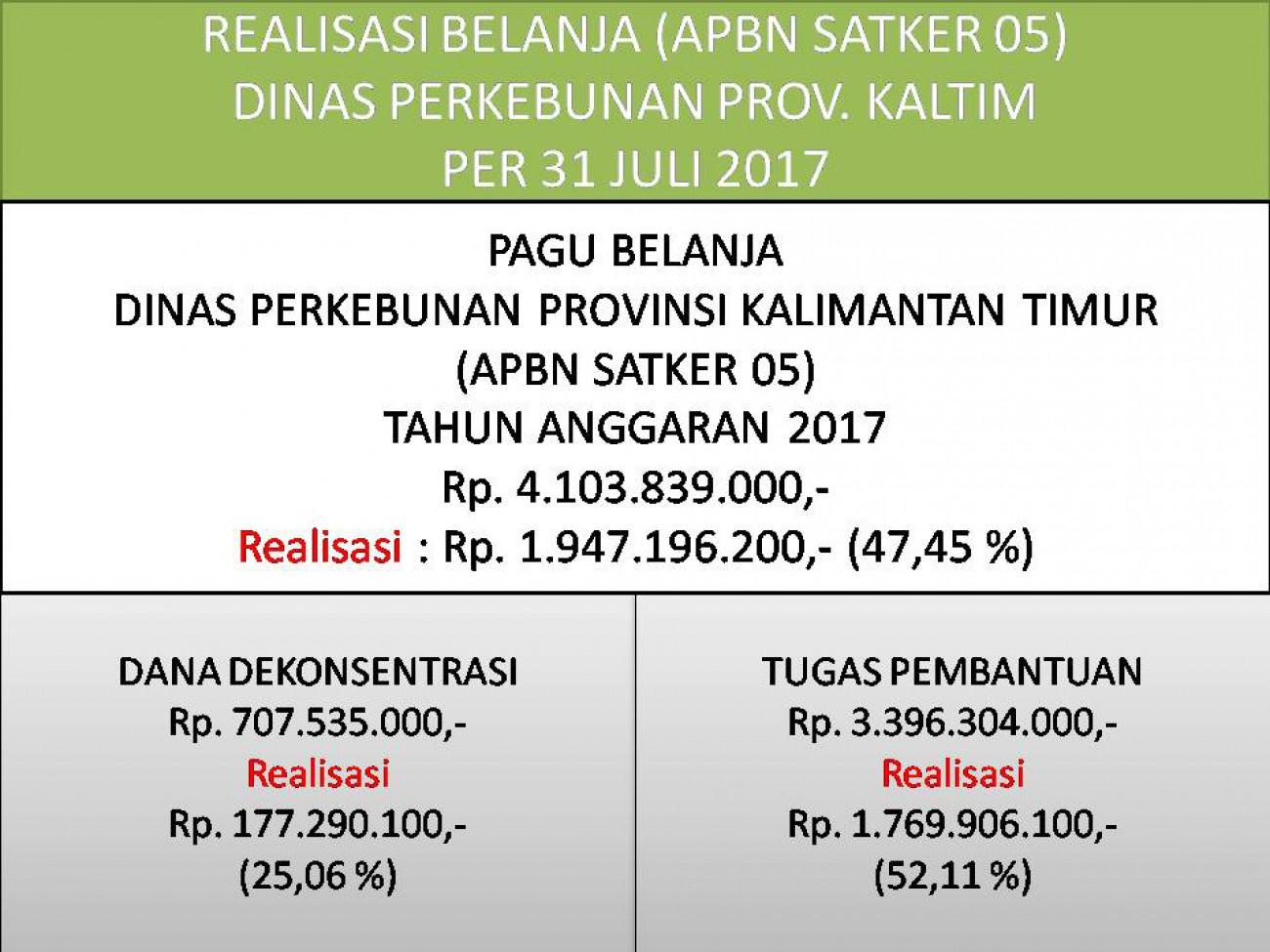Laporan Realisasi APBN Satker 05 (Direktorat Jenderal Perkebunan) Dinas Perkebunan Prov. Kaltim Bulan Juli 2017