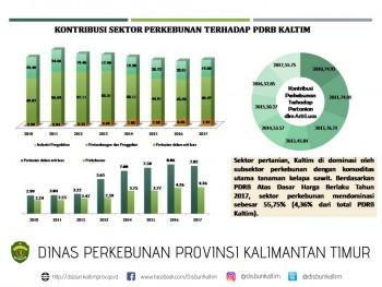 Kontribusi Sektor Perkebunan Terhadap PDRB Kalimantan Timur Tahun 2017