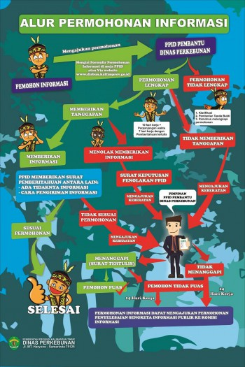 Alur Permohonan Informasi Publik Dinas Perkebunan Provinsi Kalimantan Timur