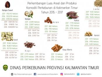 Perkembangan Luas Areal dan Produksi Perkebunan Kalimantan Timur Tahun 2015 - 2017